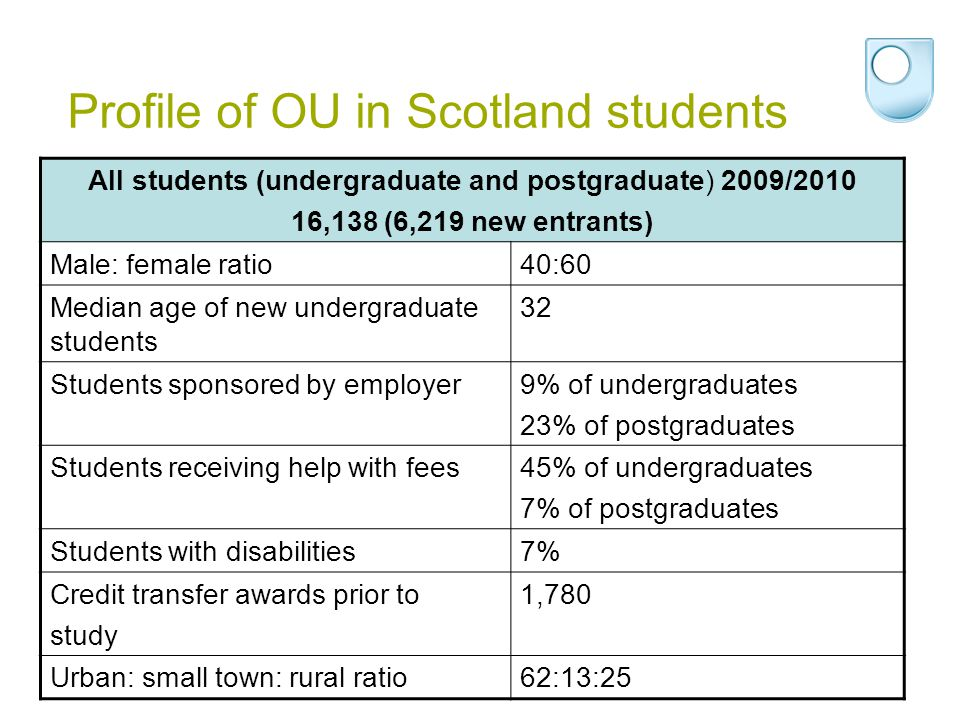 Profile of OU in Scotland students All students (undergraduate and postgraduate) 2009/2010 16,138 (6,219 new entrants) Male: female ratio40:60 Median age of new undergraduate students 32 Students sponsored by employer9% of undergraduates 23% of postgraduates Students receiving help with fees45% of undergraduates 7% of postgraduates Students with disabilities7% Credit transfer awards prior to study 1,780 Urban: small town: rural ratio62:13:25