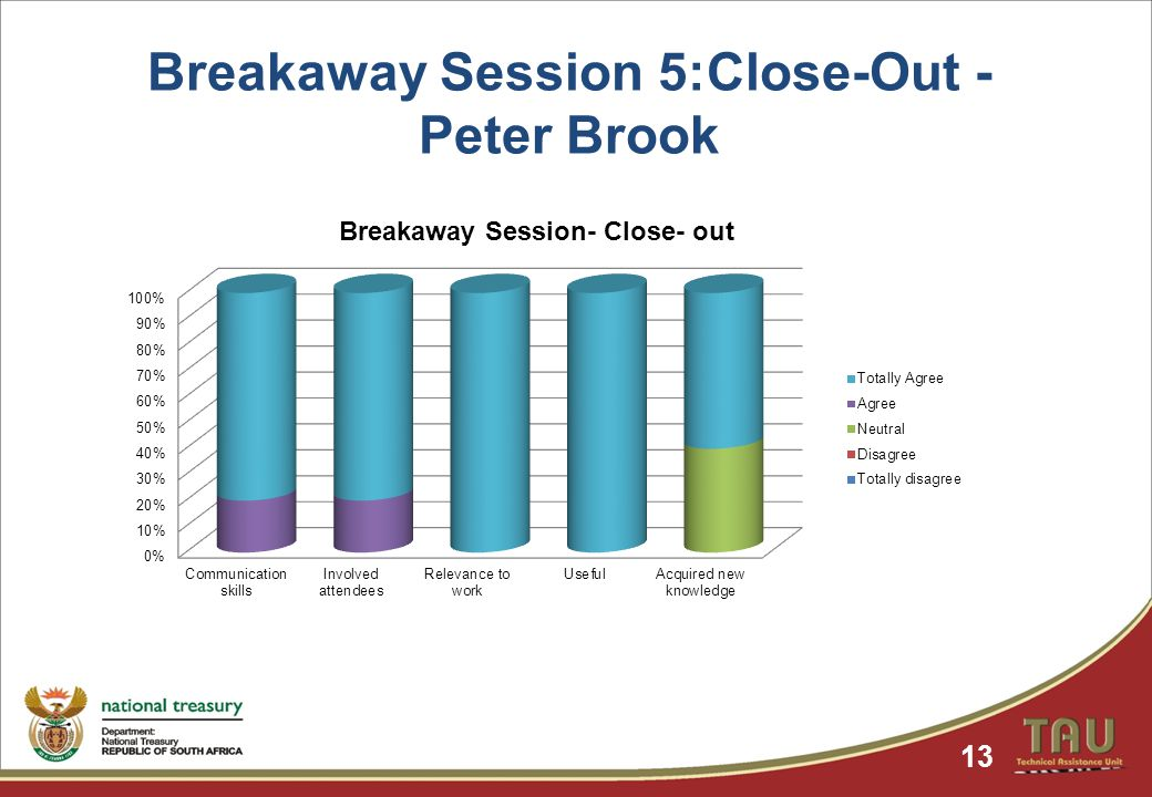 Breakaway Session 5:Close-Out - Peter Brook 13