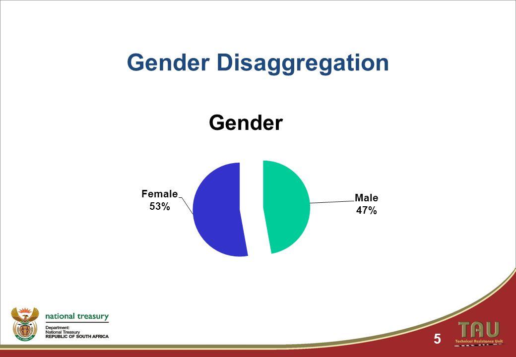 Gender Disaggregation 5