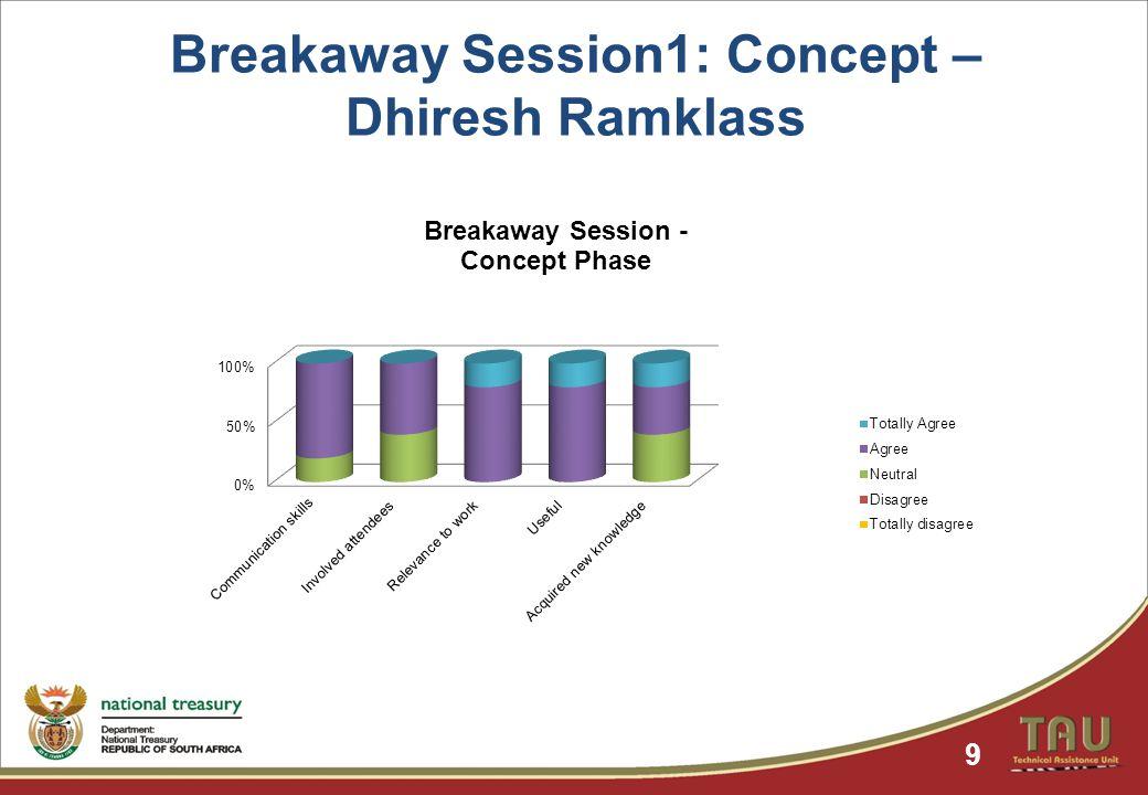 Breakaway Session1: Concept – Dhiresh Ramklass 9