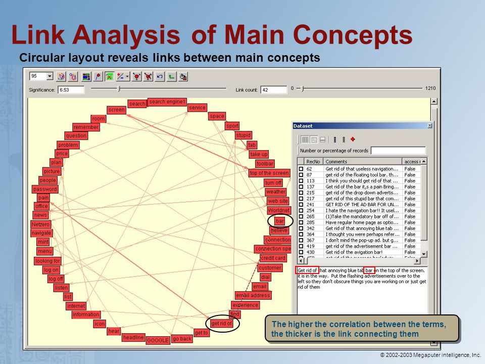 © 2002-2003 Megaputer intelligence, Inc. Link Analysis of Main Concepts Circular layout reveals links between main concepts The higher the correlation