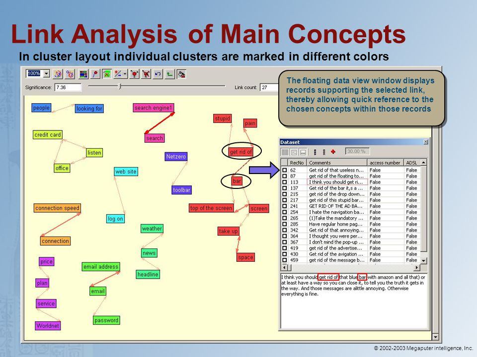 © 2002-2003 Megaputer intelligence, Inc. Link Analysis of Main Concepts In cluster layout individual clusters are marked in different colors The float