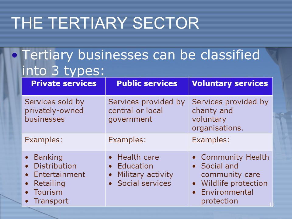 THE TERTIARY SECTOR Tertiary businesses can be classified into 3 types: Private servicesPublic servicesVoluntary services Services sold by privately-owned businesses Services provided by central or local government Services provided by charity and voluntary organisations.