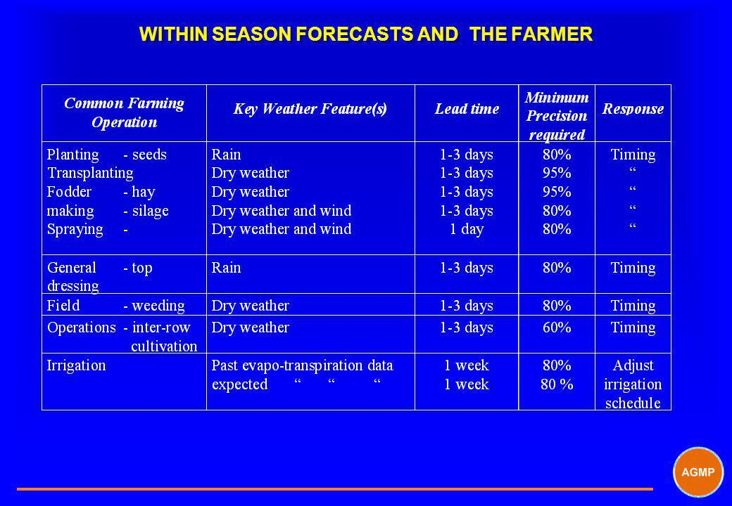 WITHIN SEASON FORECASTS AND THE FARMER