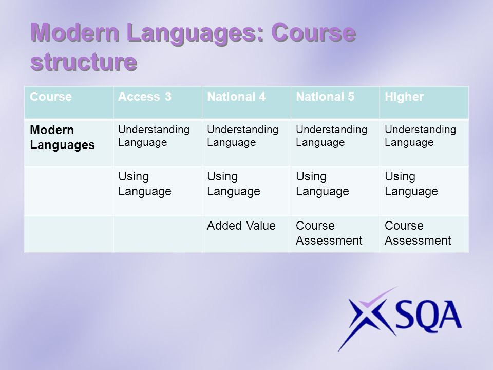 Modern Languages: Course structure CourseAccess 3National 4National 5Higher Modern Languages Understanding Language Using Language Added ValueCourse Assessment