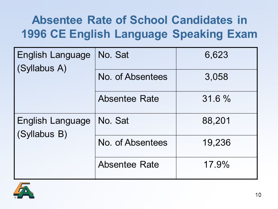 10 Absentee Rate of School Candidates in 1996 CE English Language Speaking Exam English Language (Syllabus A) No. Sat6,623 No. of Absentees3,058 Absen