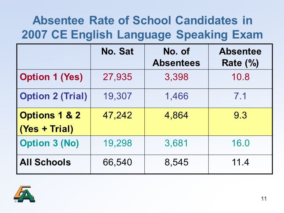 11 Absentee Rate of School Candidates in 2007 CE English Language Speaking Exam No. SatNo. of Absentees Absentee Rate (%) Option 1 (Yes)27,9353,39810.