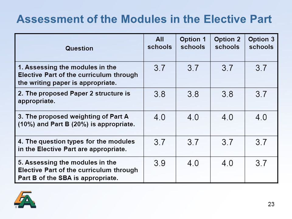 23 Assessment of the Modules in the Elective Part Question All schools Option 1 schools Option 2 schools Option 3 schools 1. Assessing the modules in