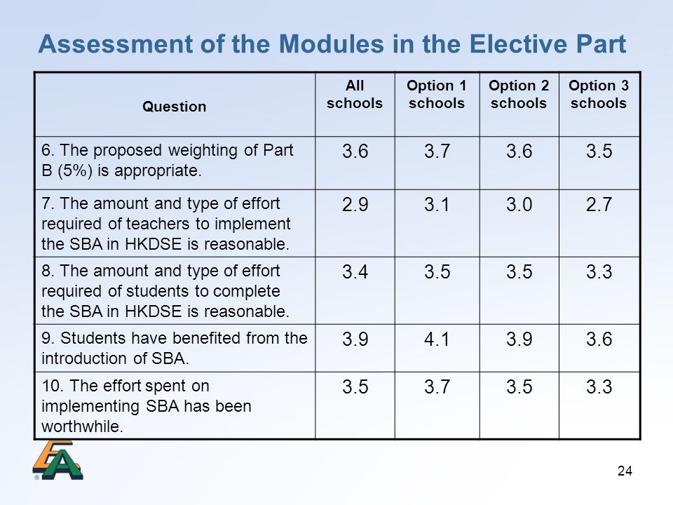 24 Assessment of the Modules in the Elective Part Question All schools Option 1 schools Option 2 schools Option 3 schools 6. The proposed weighting of