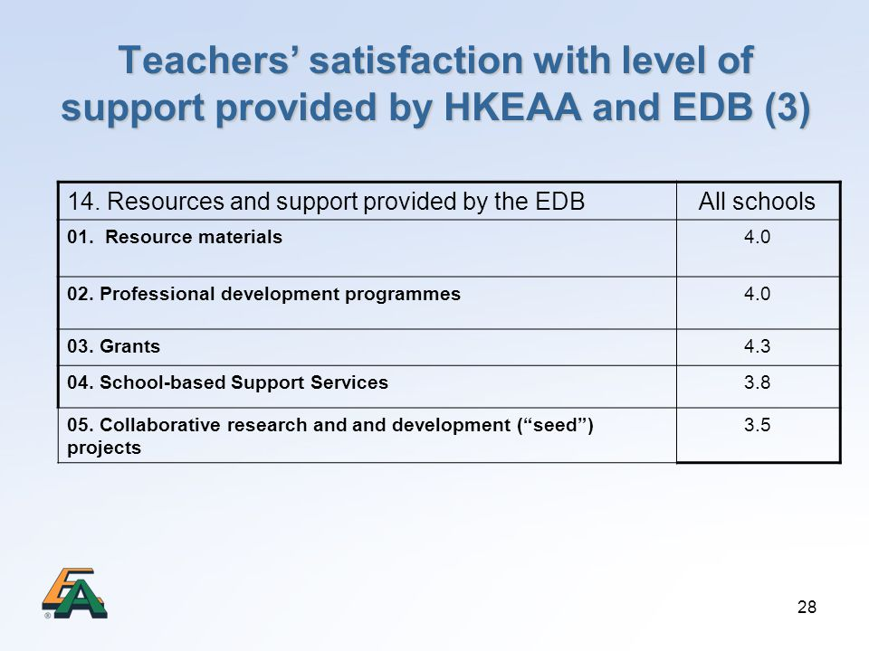 28 Teachers satisfaction with level of support provided by HKEAA and EDB (3) 14. Resources and support provided by the EDBAll schools 01. Resource mat