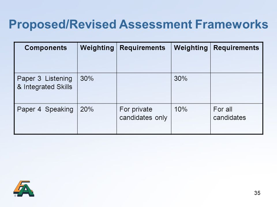 35 Proposed/Revised Assessment Frameworks ComponentsWeightingRequirementsWeightingRequirements Paper 3 Listening & Integrated Skills 30% Paper 4 Speaking20%For private candidates only 10%For all candidates