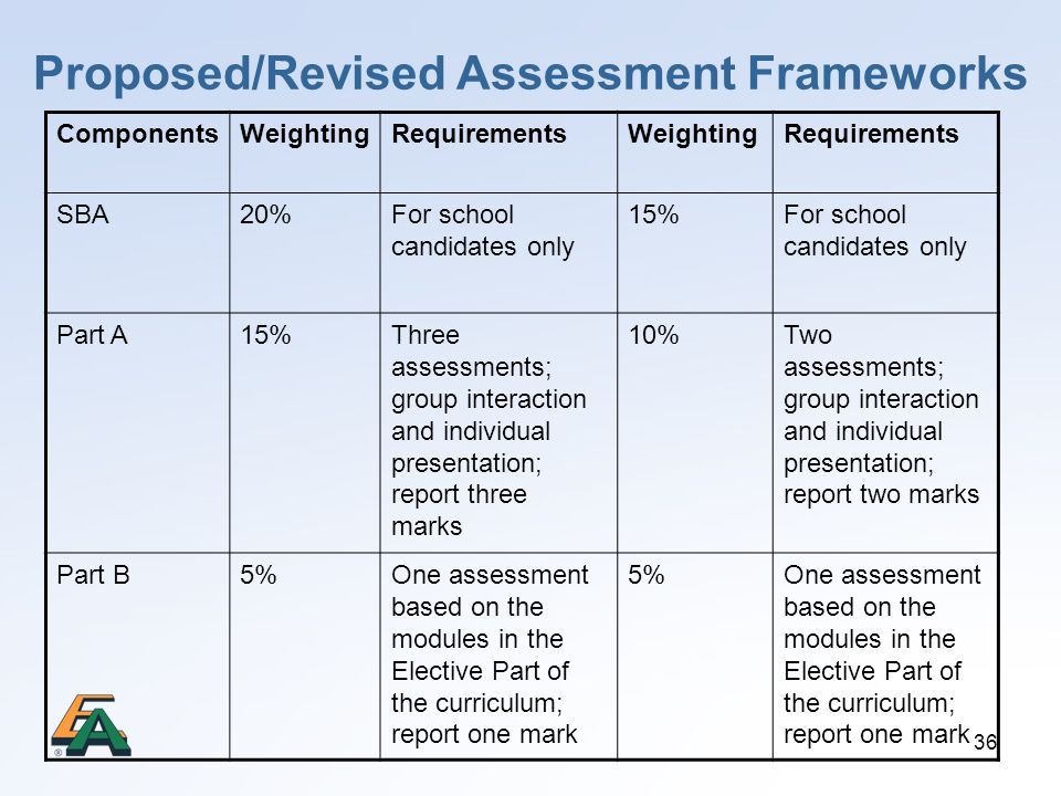 36 Proposed/Revised Assessment Frameworks ComponentsWeightingRequirementsWeightingRequirements SBA20%For school candidates only 15%For school candidat