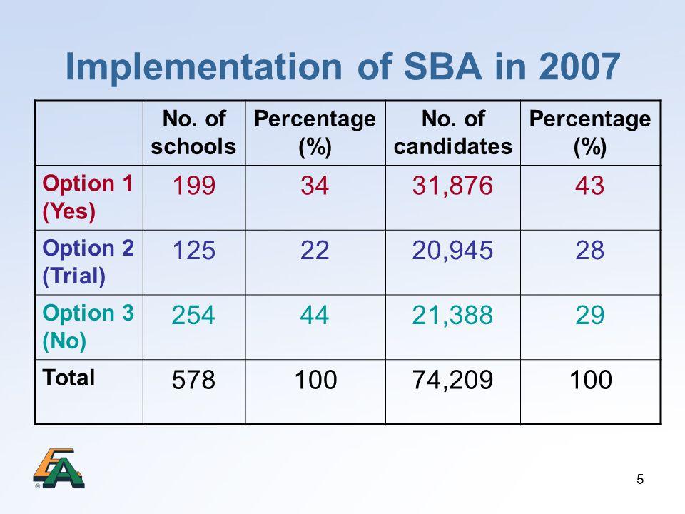5 Implementation of SBA in 2007 No.of schools Percentage (%) No.