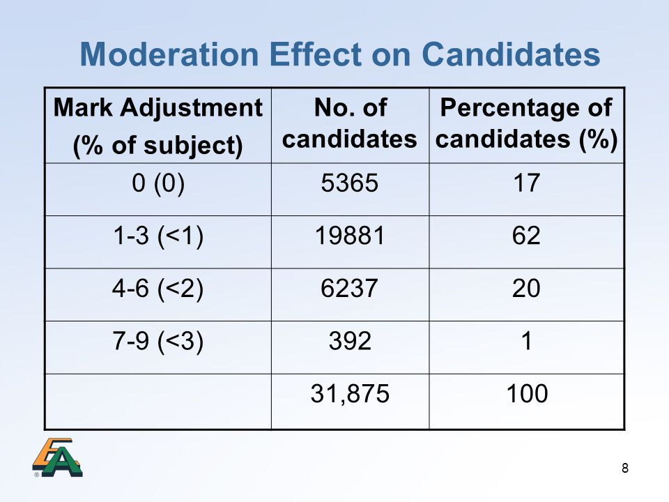 8 Moderation Effect on Candidates Mark Adjustment (% of subject) No. of candidates Percentage of candidates (%) 0 (0)536517 1-3 (<1)1988162 4-6 (<2)62