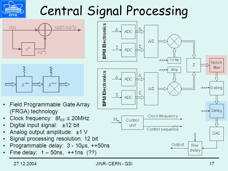 27.12.2004JINR- CERN - GSI17 JINR Central Signal Processing Field Programmable Gate Array (FRGA) technology Clock frequency: 8f RF 20MHz Digital input signal: ±12 bit Analog output amplitude: ±1 V Signal processing resolution: 12 bit Programmable delay: 3 - 10μs, ++50ns Fine delay: 1 – 50ns, ++1ns ( )