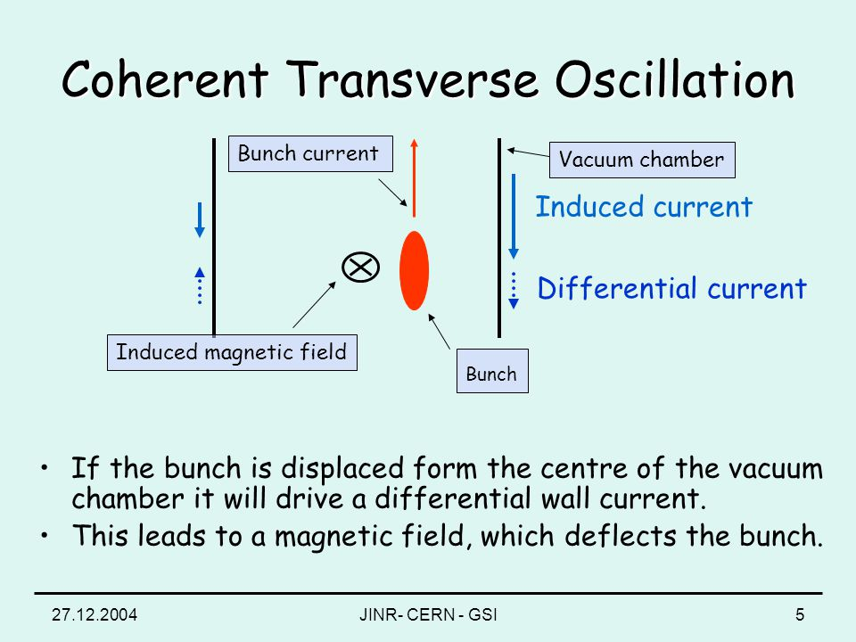 27.12.2004JINR- CERN - GSI5 Bunch Bunch current Induced current Differential current Induced magnetic field Vacuum chamber Coherent Transverse Oscillation If the bunch is displaced form the centre of the vacuum chamber it will drive a differential wall current.