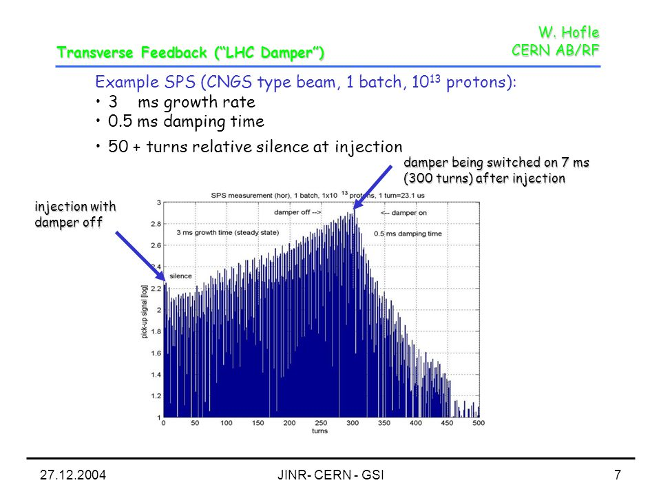 27.12.2004JINR- CERN - GSI7 W. Hofle CERN AB/RF Example SPS (CNGS type beam, 1 batch, 10 13 protons): 3 ms growth rate 0.5 ms damping time 50 + turns