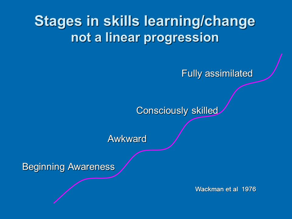 Stages in skills learning/change not a linear progression Consciously skilled Consciously skilled Awkward Awkward Fully assimilated Fully assimilated