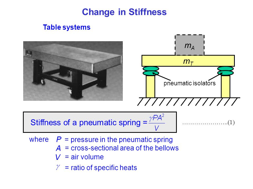 mTmT Change in Stiffness Table systems mAmA pneumatic isolators Stiffness of a pneumatic spring = where = pressure in the pneumatic spring = cross-sec