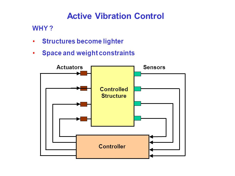 Active Vibration Control WHY ? Structures become lighter Space and weight constraints ActuatorsSensors Controlled Structure Controller