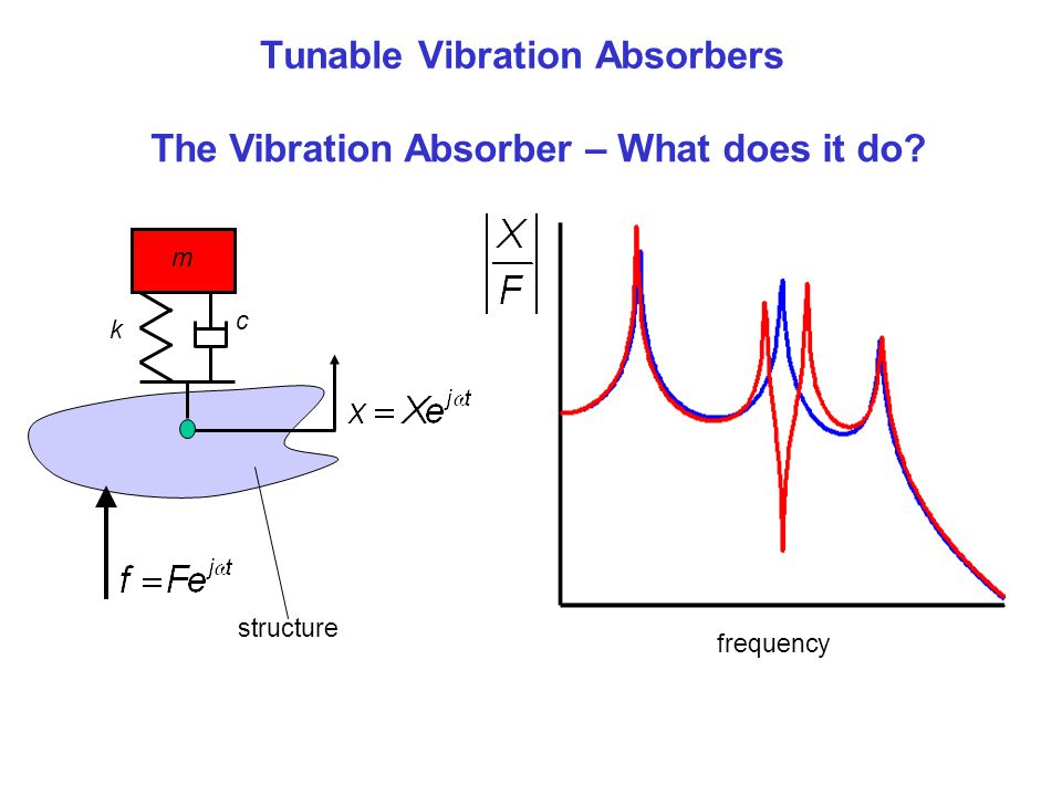 structure Tunable Vibration Absorbers The Vibration Absorber – What does it do? m k c frequency