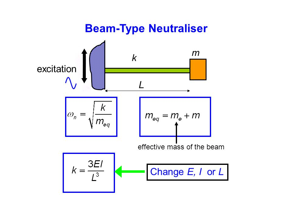 Beam-Type Neutraliser excitation L effective mass of the beam Change E, I or L k m