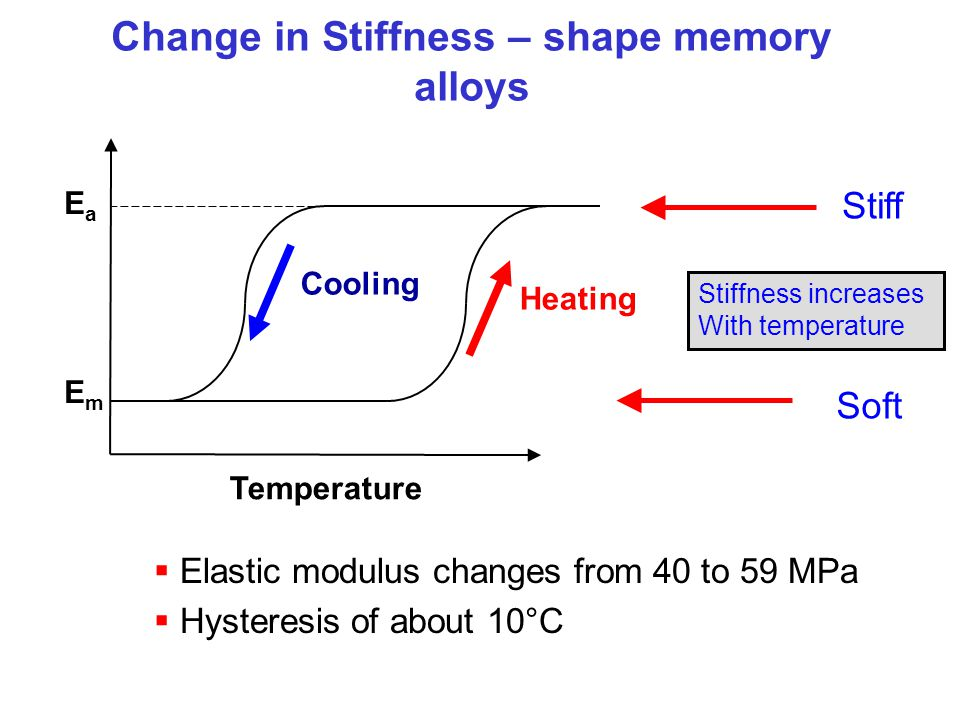 Change in Stiffness – shape memory alloys Elastic modulus changes from 40 to 59 MPa Hysteresis of about 10°C Temperature EmEm EaEa Cooling Heating Sof