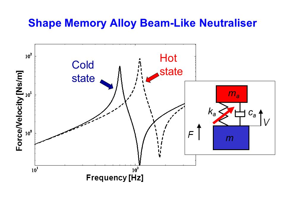 Shape Memory Alloy Beam-Like Neutraliser Cold state Hot state Frequency [Hz] Force/Velocity [Ns/m] mama kaka caca m