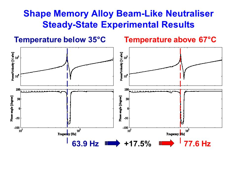 Shape Memory Alloy Beam-Like Neutraliser Steady-State Experimental Results 63.9 Hz77.6 Hz+17.5% Temperature below 35°CTemperature above 67°C