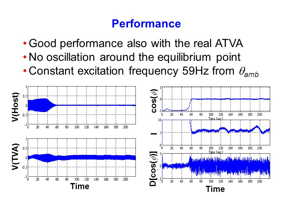 Performance Time cos( ) D[cos( )] I Time V(Host) V(TVA) Good performance also with the real ATVA No oscillation around the equilibrium point Constant