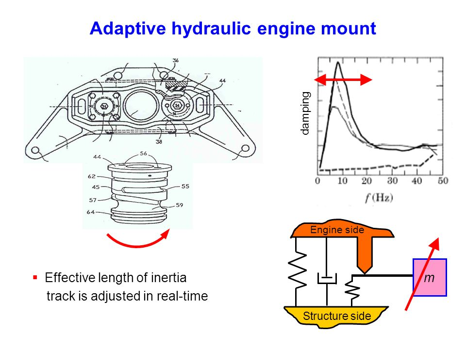 Adaptive hydraulic engine mount damping m Engine side Structure side Effective length of inertia track is adjusted in real-time