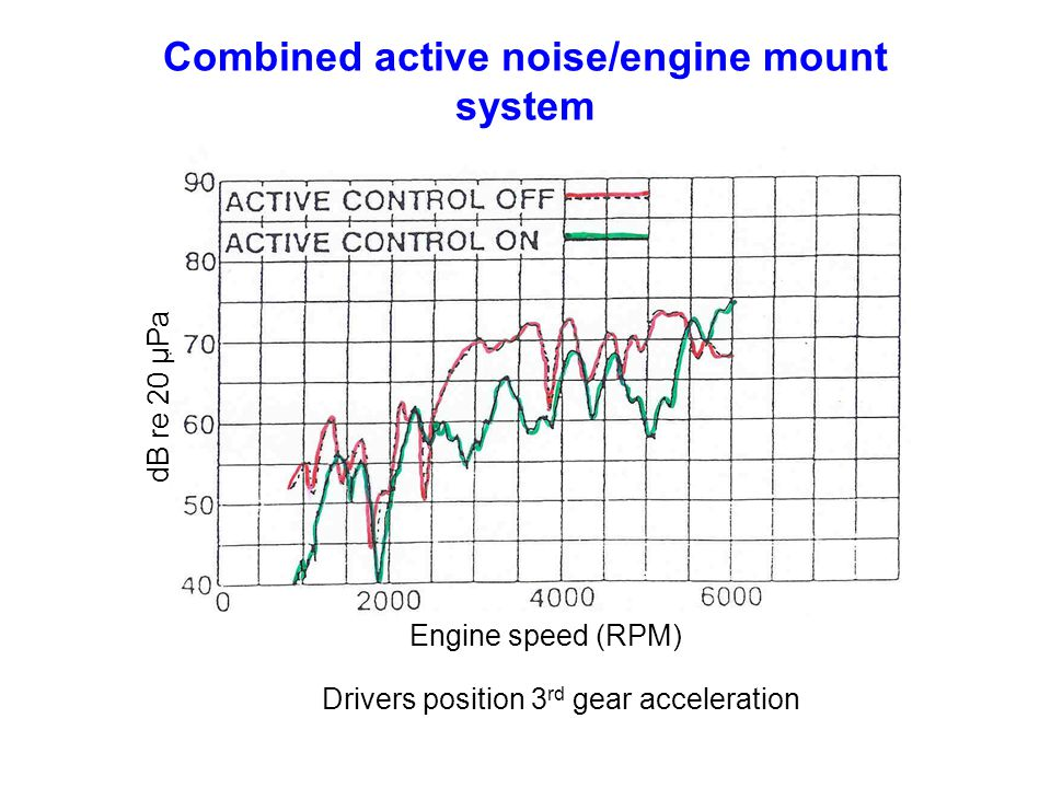 Engine speed (RPM) dB re 20 μ Pa Drivers position 3 rd gear acceleration