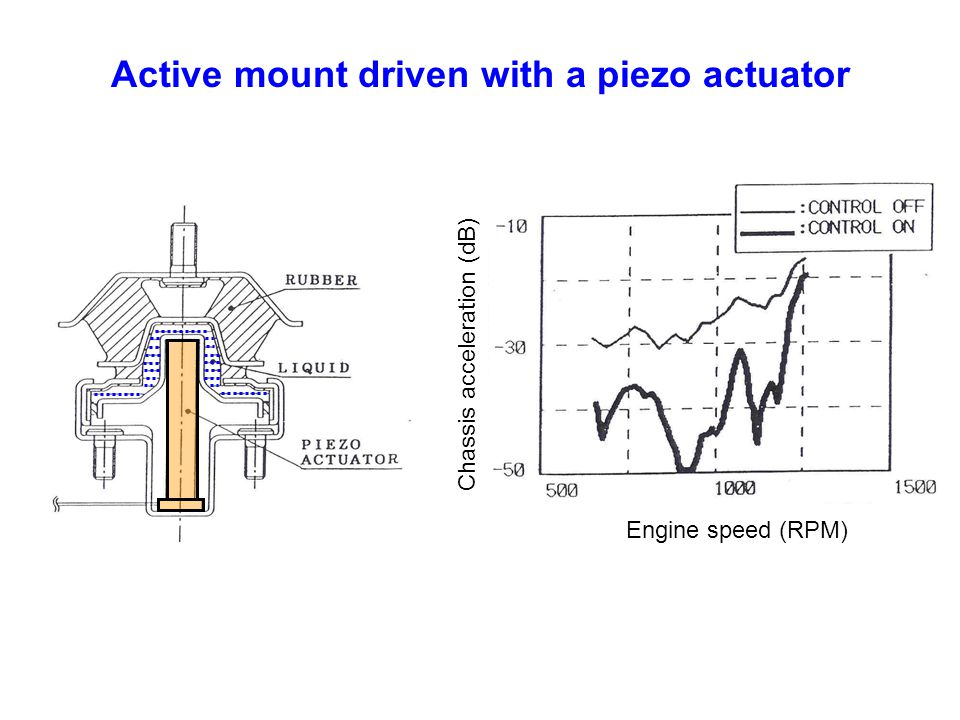 Active mount driven with a piezo actuator Chassis acceleration (dB) Engine speed (RPM)