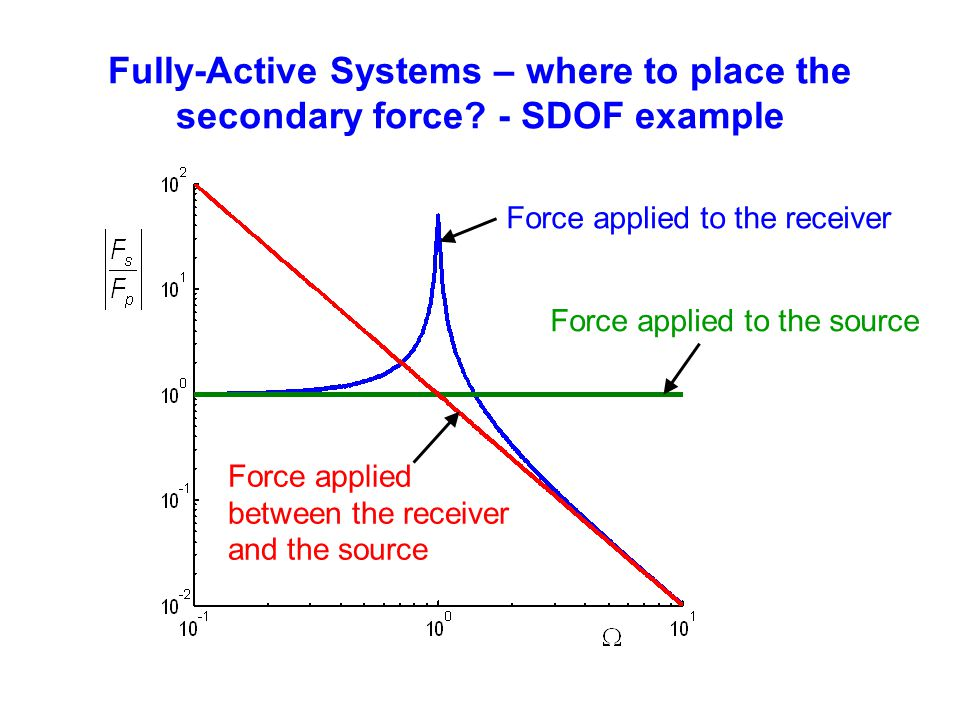 Fully-Active Systems – where to place the secondary force? - SDOF example Force applied to the receiver Force applied to the source Force applied betw