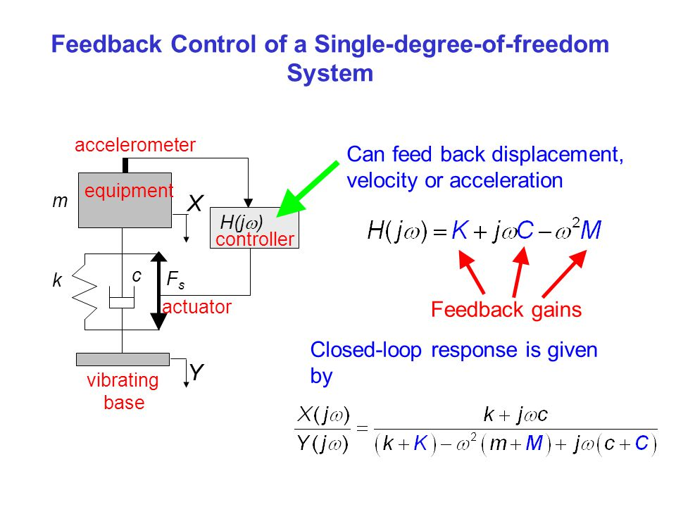 Feedback Control of a Single-degree-of-freedom System X Y c m H(j ) k FsFs equipment actuator controller vibrating base accelerometer Can feed back di
