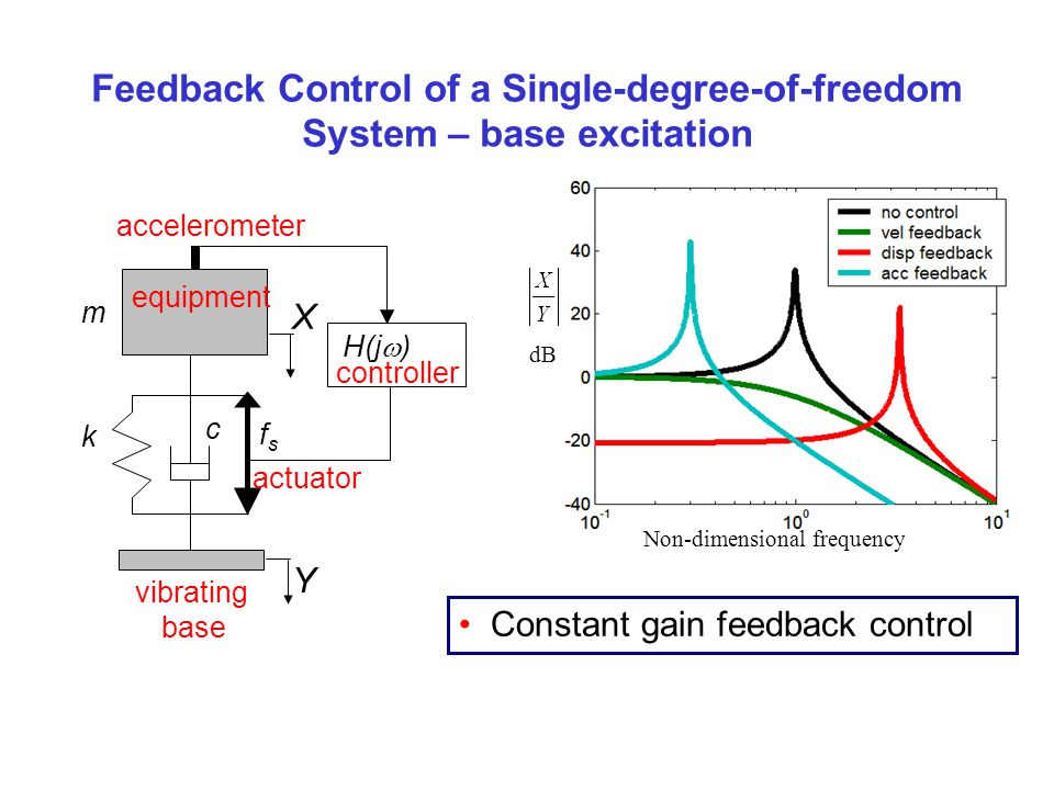 Feedback Control of a Single-degree-of-freedom System – base excitation Constant gain feedback control Non-dimensional frequency dB X Y c m H(j ) k fs