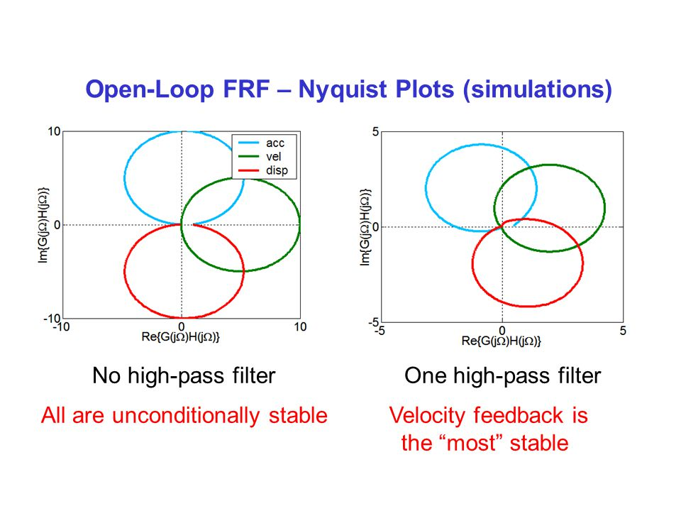 Open-Loop FRF – Nyquist Plots (simulations) No high-pass filterOne high-pass filter All are unconditionally stableVelocity feedback is the most stable