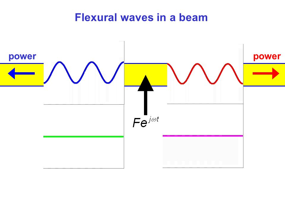Flexural waves in a beam power