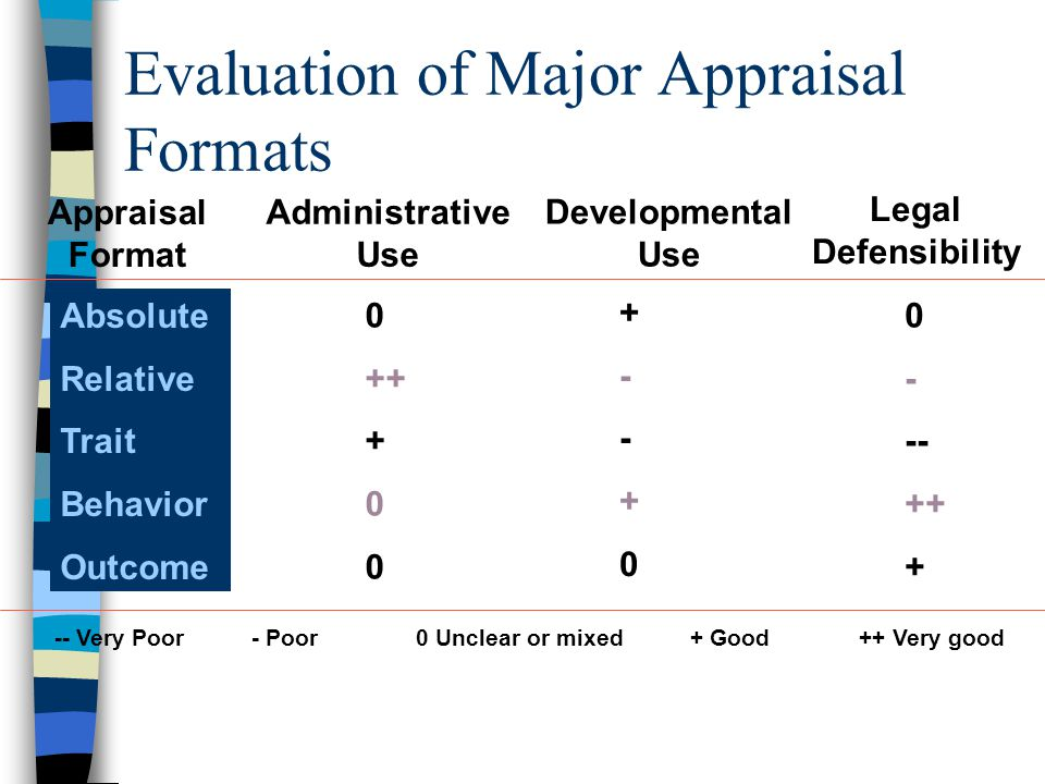 Evaluation of Major Appraisal Formats Absolute Relative Trait Behavior Outcome 0 ++ + 0 +--+0+--+0 - -- ++ + Appraisal Format Administrative Use Developmental Use Legal Defensibility -- Very Poor- Poor + Good ++ Very good 0 Unclear or mixed