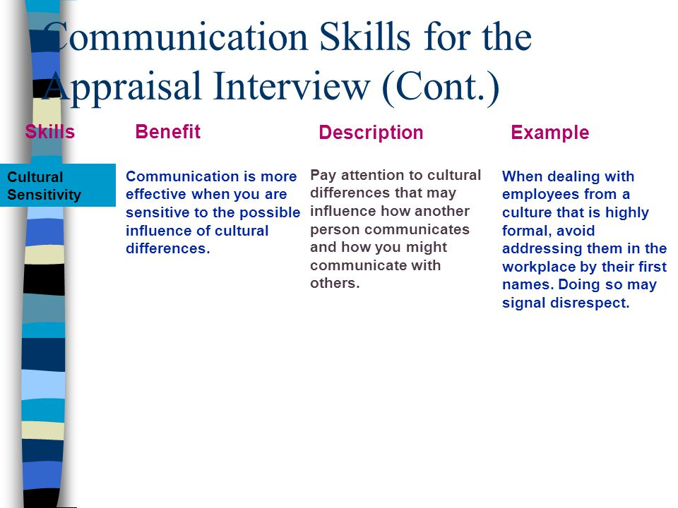 Communication Skills for the Appraisal Interview (Cont.) Cultural Sensitivity Communication is more effective when you are sensitive to the possible influence of cultural differences.
