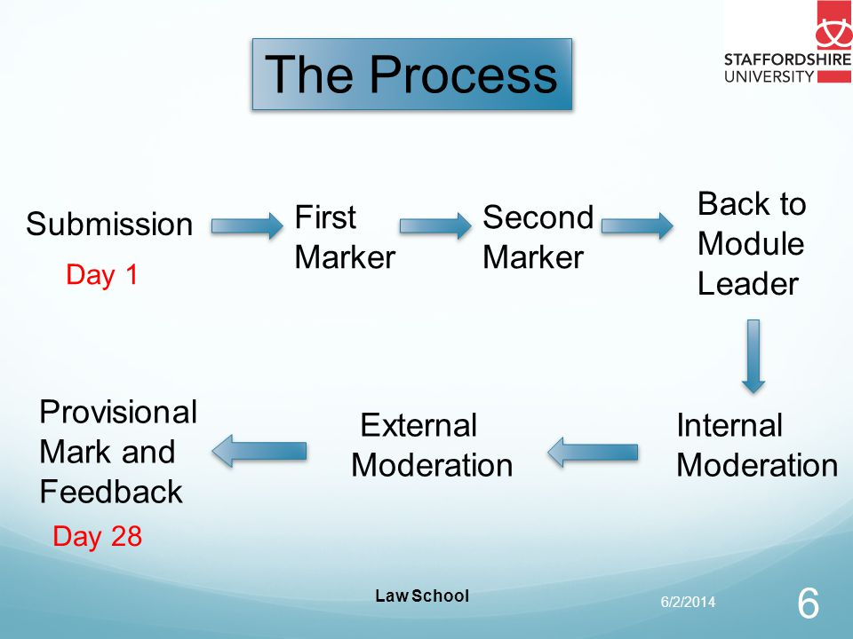 Law School 6/2/2014 6 Submission First Marker Second Marker Internal Moderation Provisional Mark and Feedback Day 1 Day 28 The Process Back to Module Leader External Moderation