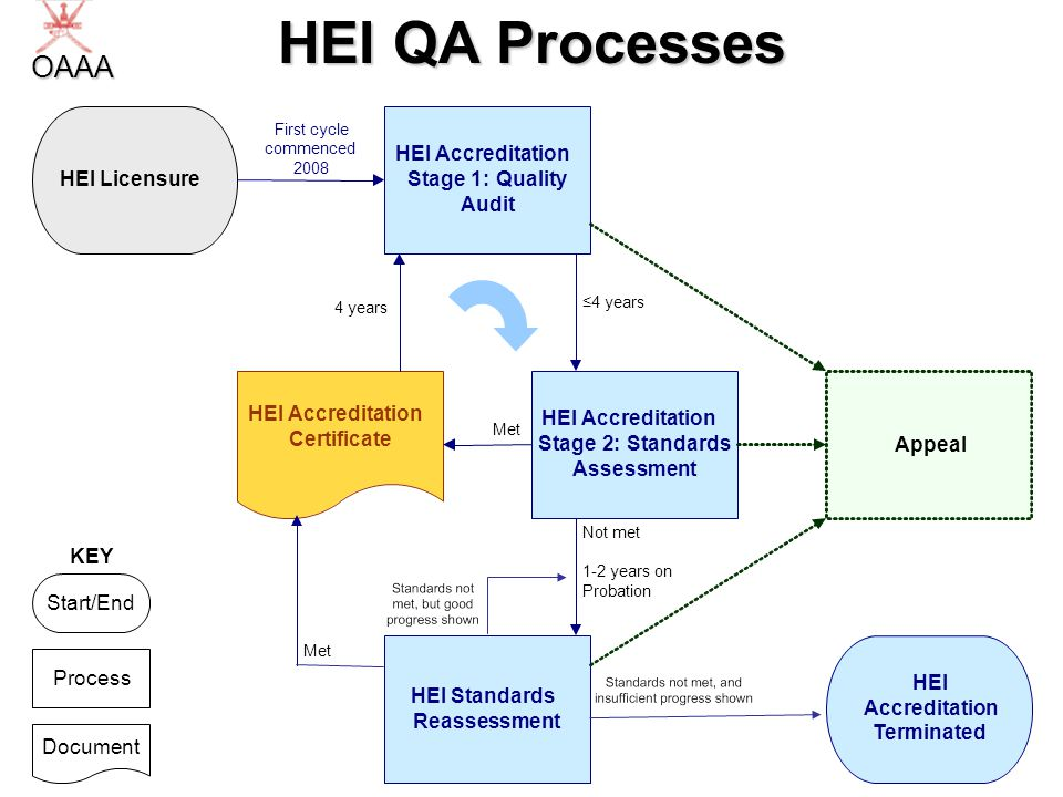 16 HEI QA Processes HEI Accreditation Stage2:Standards Assessment HEI Accreditation Stage1:Quality Audit HEI Standards Reassessment Appeal HEI Accreditation Terminated First cycle commenced 2008 HEI Accreditation Certificate Met HEI Licensure 4 years Process Document Start/End KEY Not met 1-2 years on Probation OAAA