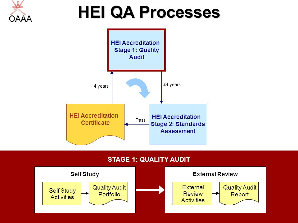 17 STAGE 1: QUALITY AUDIT HEI QA Processes HEI Accreditation Stage2:Standards Assessment HEI Accreditation Stage1:Quality Audit HEI Accreditation Cert