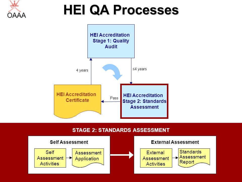 19 STAGE 2: STANDARDS ASSESSMENT HEI QA Processes HEI Accreditation Stage2:Standards Assessment HEI Accreditation Stage1:Quality Audit HEI Accreditation Certificate Pass 4 years Self Assessment Assessment Application Self Assessment Activities External Assessment Standards Assessment Report External Assessment Activities OAAA