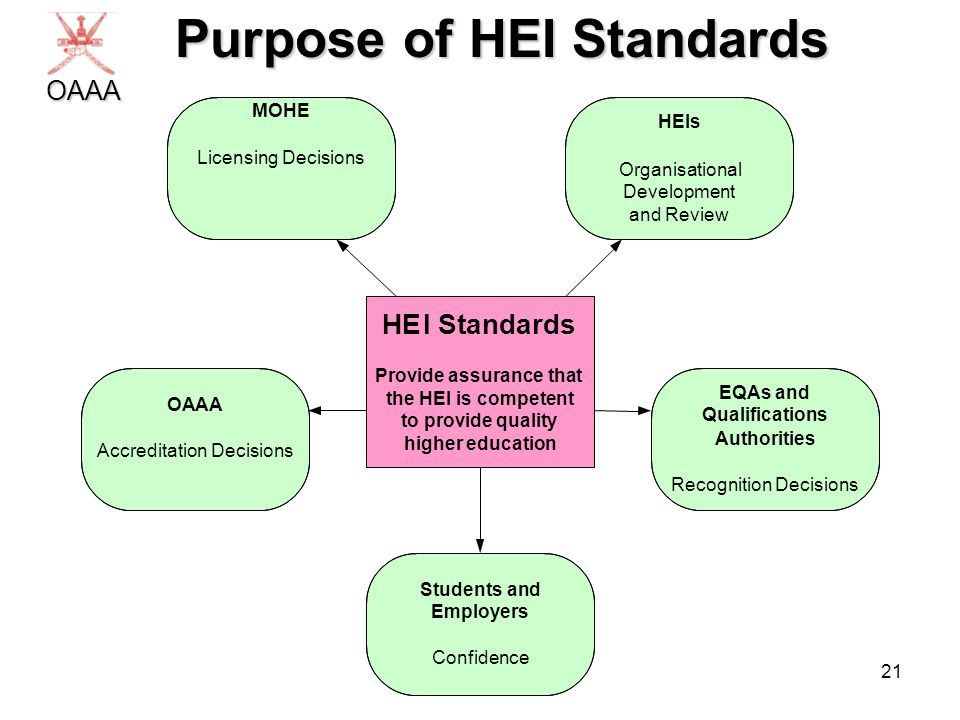 21 Purpose of HEI Standards Purpose of HEI StandardsOAAA HEI Standards Provide assurance that the HEI is competent to provide quality higher education OAAA Accreditation Decisions Students and Employers Confidence MOHE Licensing Decisions EQAs and Qualifications Authorities Recognition Decisions HEIs Organisational Development and Review