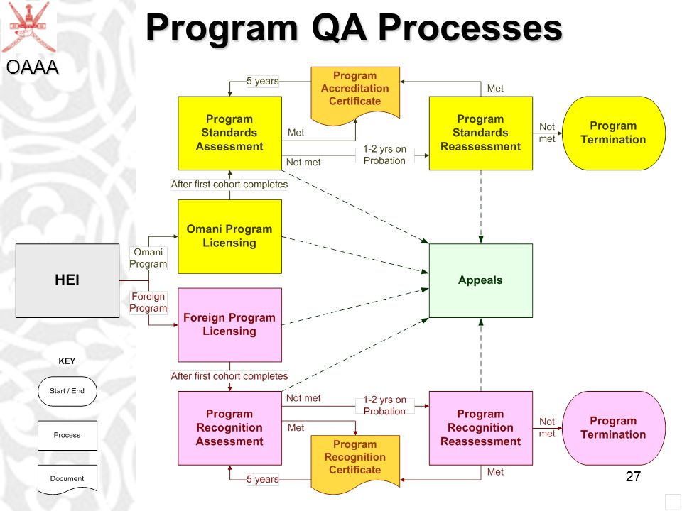 27 Program QA Processes OAAA