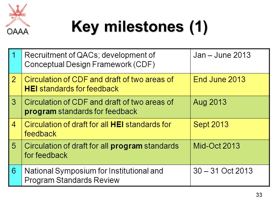 33 Key milestones (1) 1Recruitment of QACs; development of Conceptual Design Framework (CDF) Jan – June 2013 2Circulation of CDF and draft of two areas of HEI standards for feedback End June 2013 3Circulation of CDF and draft of two areas of program standards for feedback Aug 2013 4Circulation of draft for all HEI standards for feedback Sept 2013 5Circulation of draft for all program standards for feedback Mid-Oct 2013 6National Symposium for Institutional and Program Standards Review 30 – 31 Oct 2013 OAAA