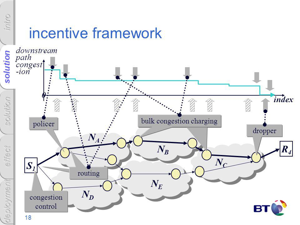 18 solution incentive framework downstream path congest -ion index NANA NANA NBNB NBNB NENE NENE NCNC NCNC NDND NDND R4R4 S1S1 policer dropper bulk co