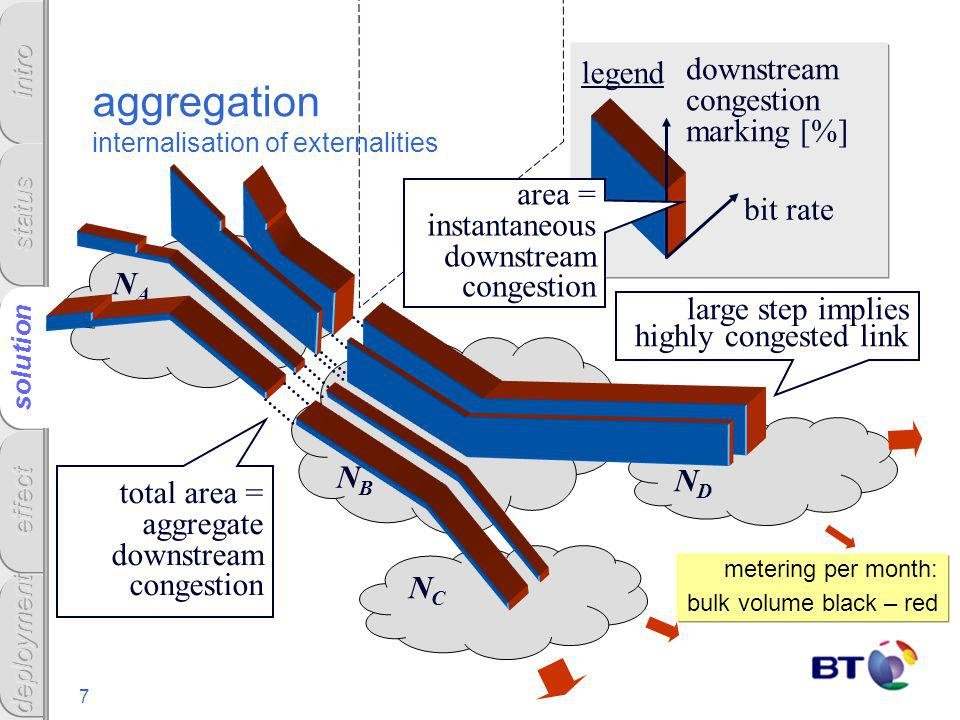 7 solution NDND NANA NBNB NCNC aggregation internalisation of externalities downstream congestion marking [%] bit rate large step implies highly conge