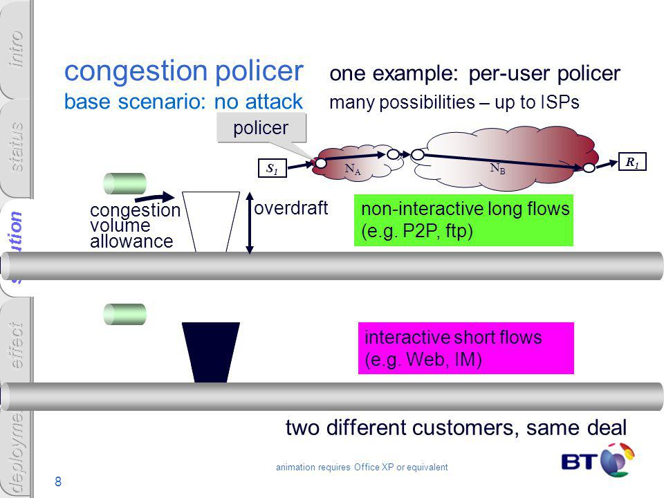 8 solution congestion policer one example: per-user policer base scenario: no attack many possibilities – up to ISPs two different customers, same dea